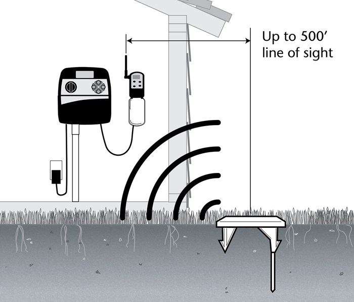 Toro Precision Soil Sensor